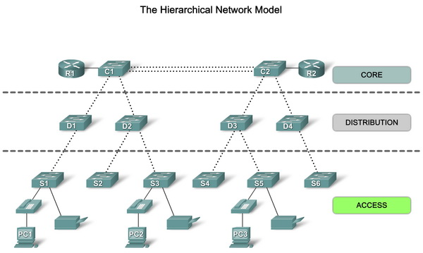 thesis on network topology Read this technology essay and over 88,000 other research documents network topologies a network topology is referring to the way the computers of a network are connected.